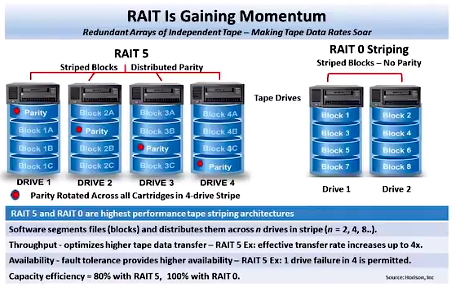 RAIT – Rapid Transit for Mass Storage
