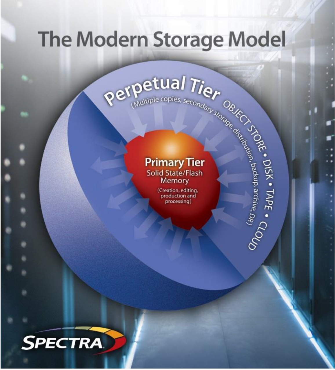 StorCycle: The Modern Storage Model