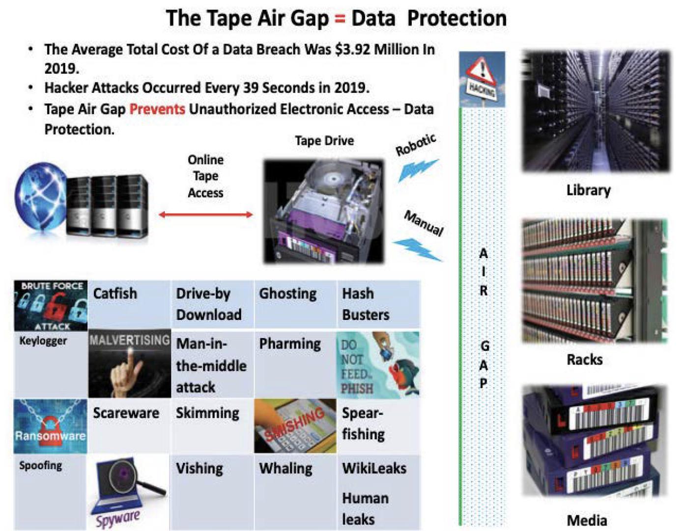The Tape Air Gap