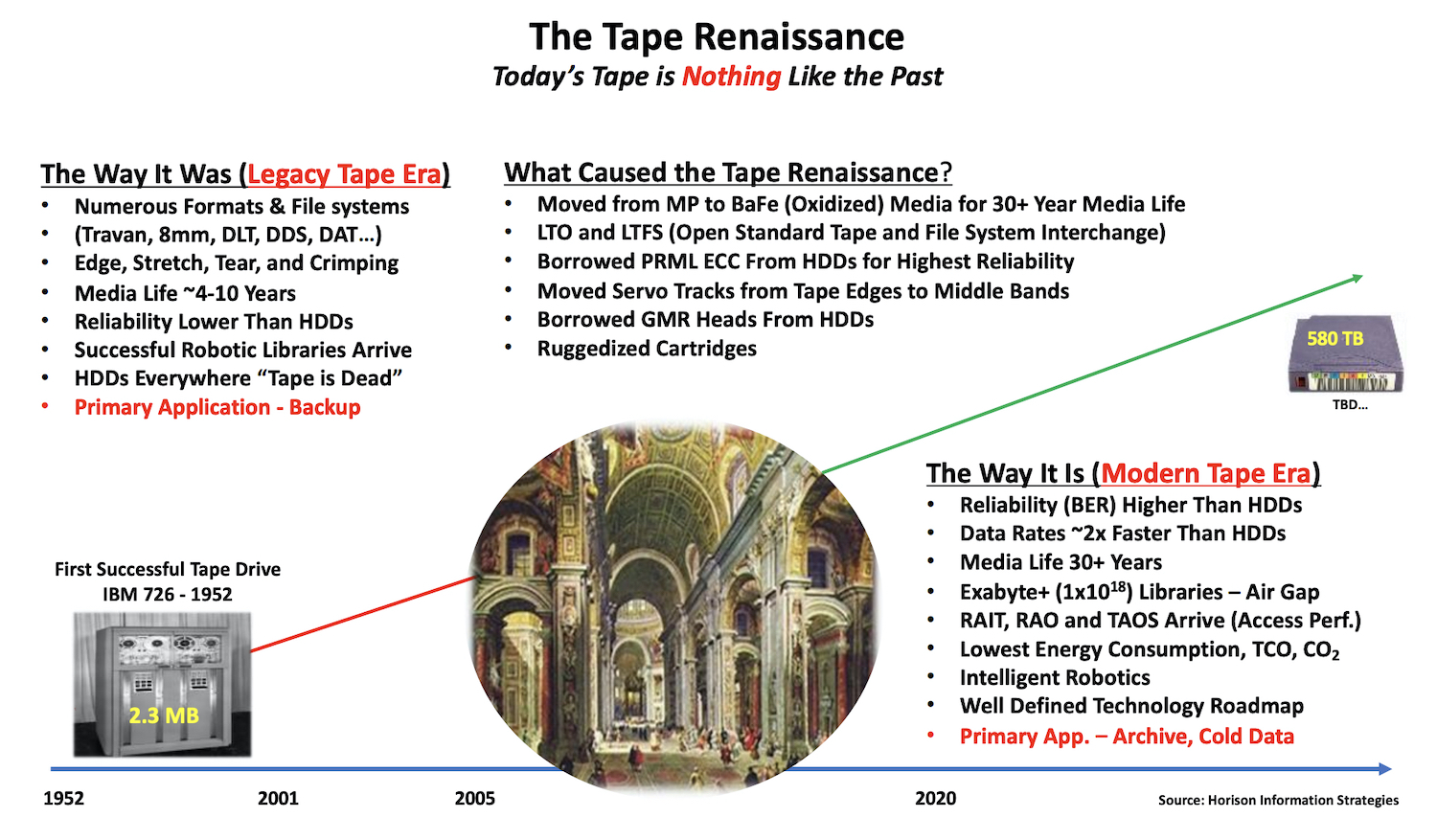 The Tape Renaissance Changes the Game